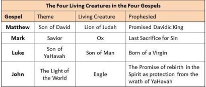 four living creatures table