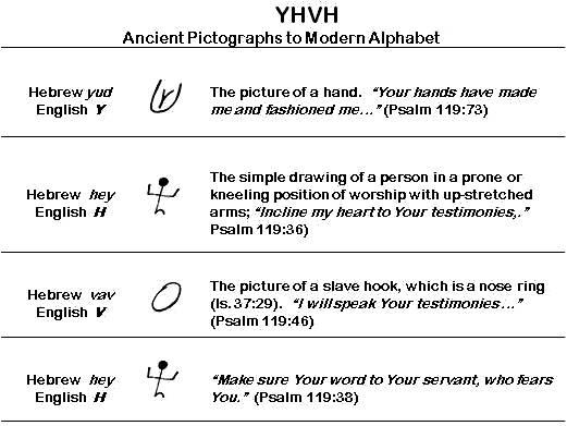 tbl-YHVH table
